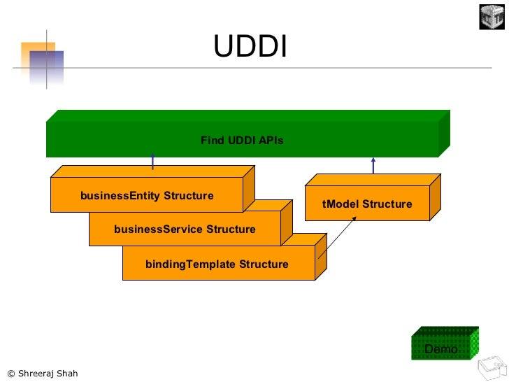 tModel Structure bindingTemplate Structure   businessService Structure businessEntity Structure Find UDDI APIs UDDI Demo