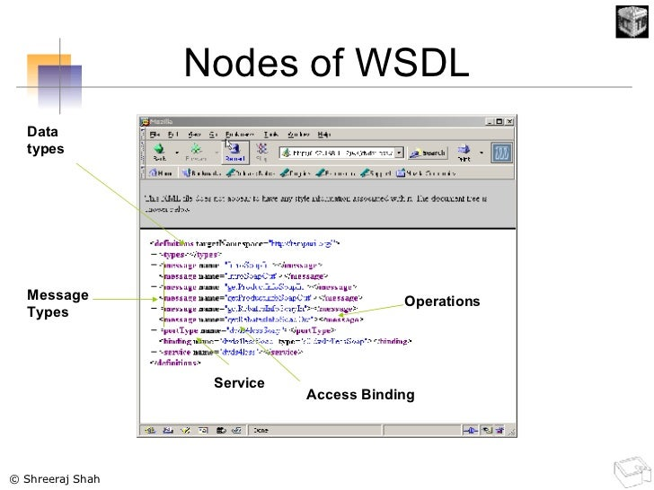 Nodes of WSDL Data types Message Types Operations Access Binding Service