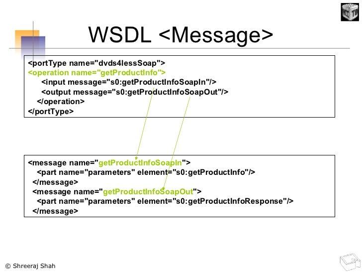 WSDL <Message> <portType name=&quot;dvds4lessSoap&quot;> <operation name=&quot;getProductInfo&quot;> <input message=&quot;...