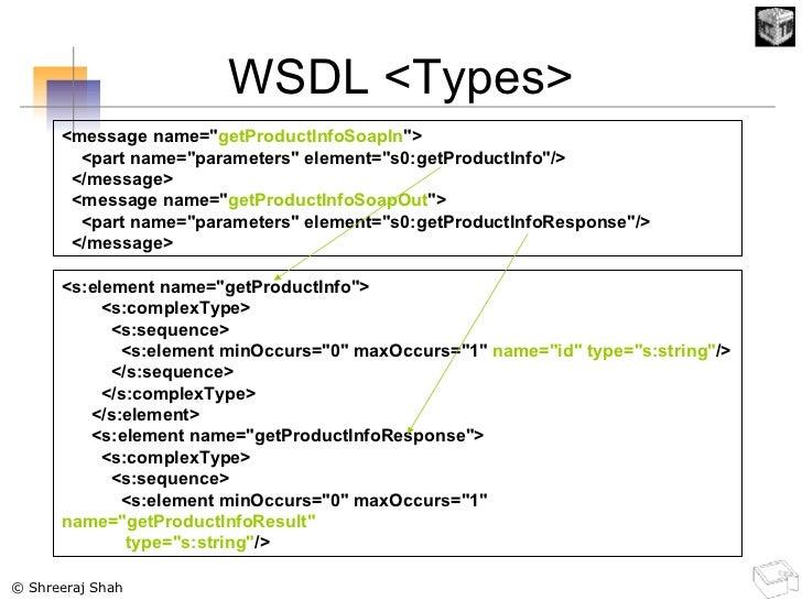 WSDL <Types> <s:element name=&quot;getProductInfo&quot;> <s:complexType> <s:sequence> <s:element minOccurs=&quot;0&quot; m...