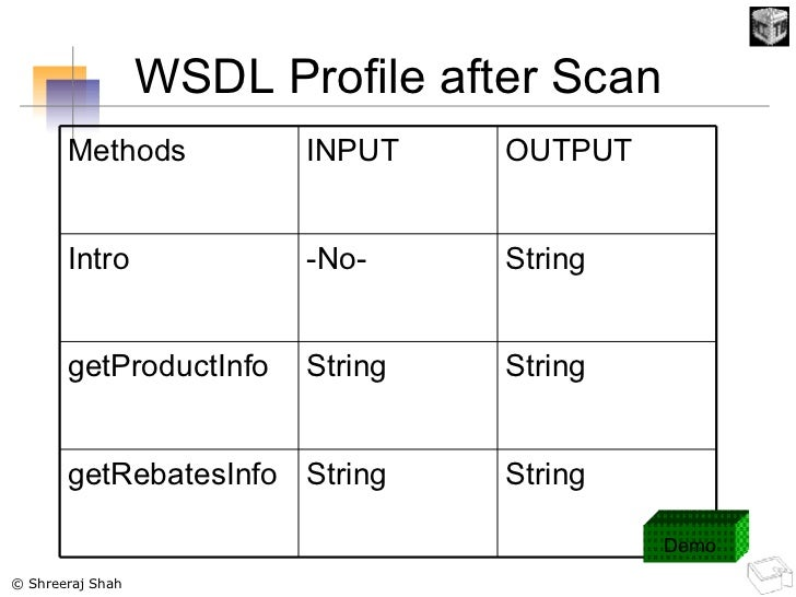 WSDL Profile after Scan Demo String String getRebatesInfo String String getProductInfo String -No- Intro OUTPUT INPUT Meth...