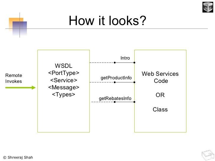 How it looks? Web Services Code OR Class Intro getProductInfo getRebatesInfo WSDL <PortType> <Service> <Message> <Types> R...