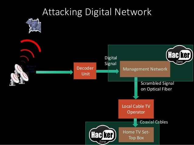 Hacking cable TV Networks Like Die hard Movie