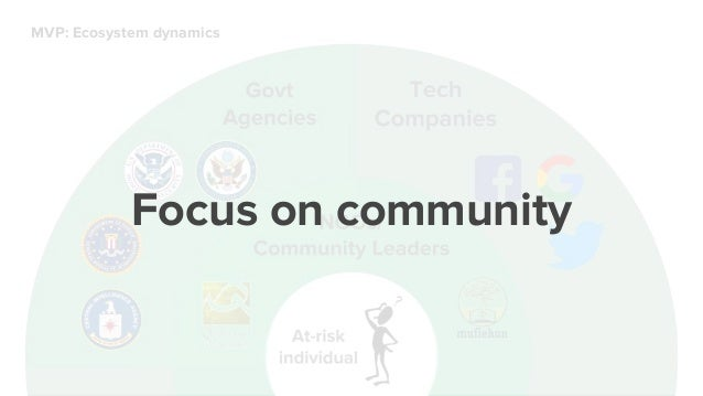 Focus on community 30 interviews 100 interviews0 Momentum