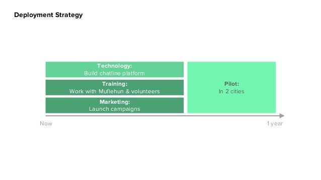 Deployment Strategy Now +1 mth +2 mths +3 mths Marketing: Launch campaigns Training: Work with Muflehun & volunteers Techn...