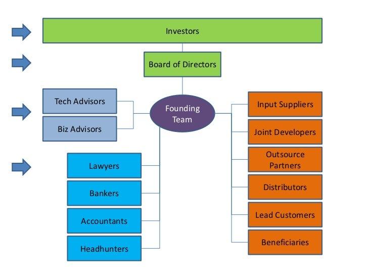 Investors                    Board of DirectorsTech Advisors                            Input Suppliers                   ...