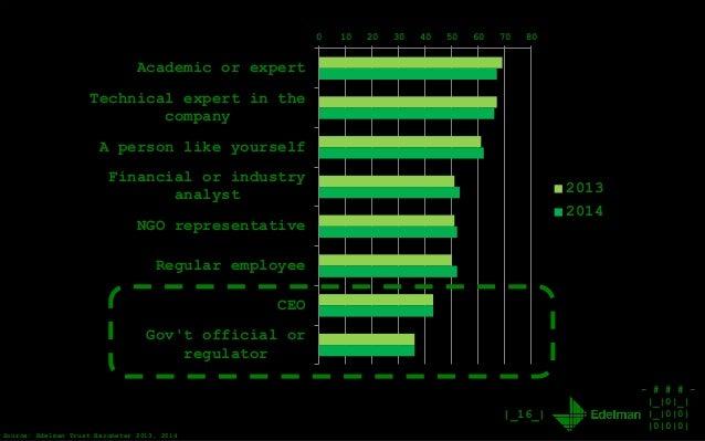 - # # # - |_|0|_| |_|0|0| |0|0|0| |_16_| Source: Edelman Trust Barometer 2013, 2014 0 10 20 30 40 50 60 70 80 Academic or ...