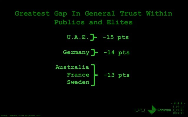 - # # # - |_|0|_| |_|0|0| |0|0|0| |_17_| Greatest Gap In General Trust Within Publics and Elites U.A.E. Germany Australia ...