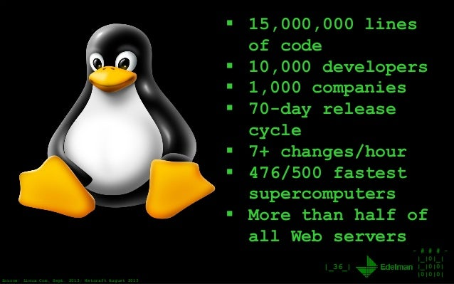 - # # # - |_|0|_| |_|0|0| |0|0|0| |_36_|  15,000,000 lines of code  10,000 developers  1,000 companies  70-day release...