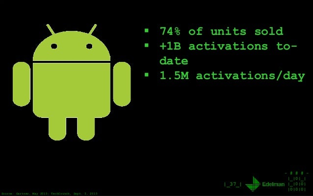 - # # # - |_|0|_| |_|0|0| |0|0|0| |_37_|  74% of units sold  +1B activations to- date  1.5M activations/day Source: Gar...