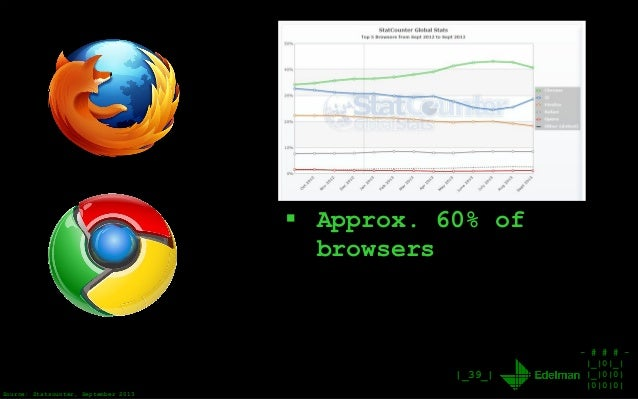 - # # # - |_|0|_| |_|0|0| |0|0|0| |_39_| Source: Statsounter, September 2013  Approx. 60% of browsers