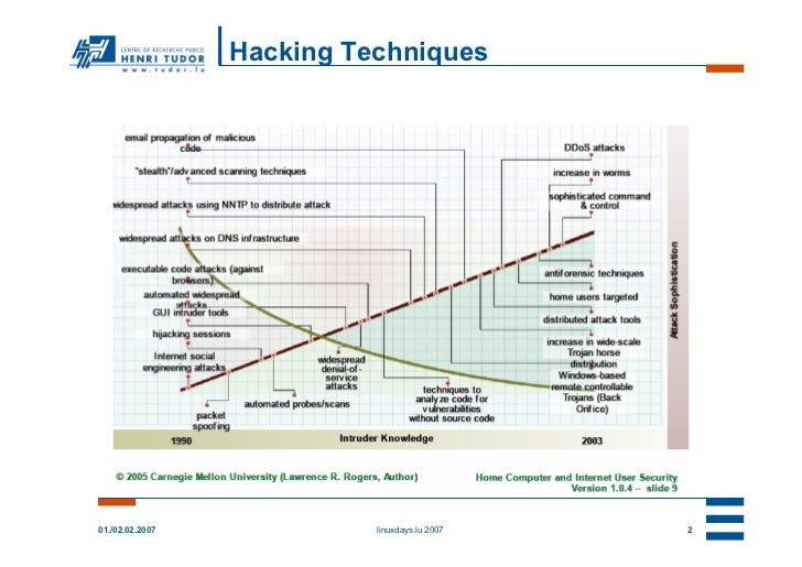 Hacking Techniques01./02.02.2007             linuxdays.lu 2007   2