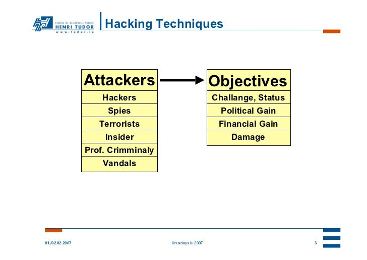 Hacking Techniques                 Attackers                              Objectives                     Hackers          ...