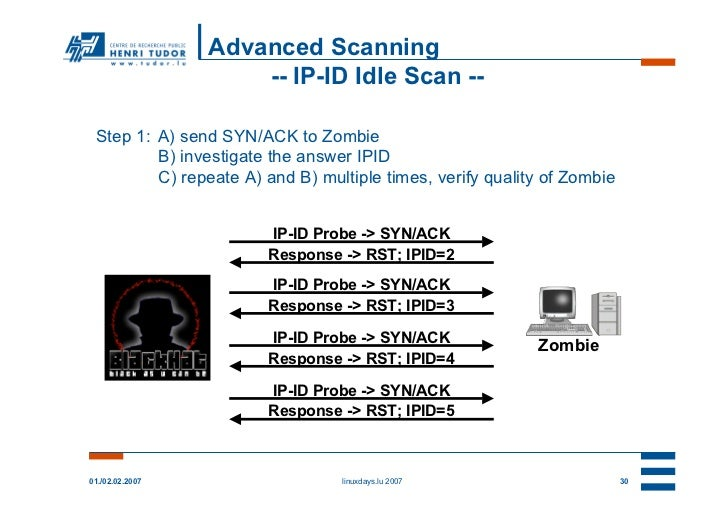 Advanced Scanning                     -- IP-ID Idle Scan -- Step 1: A) send SYN/ACK to Zombie         B) investigate the a...