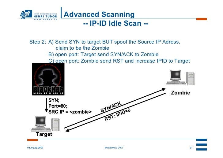 Advanced Scanning                           -- IP-ID Idle Scan -- Step 2: A) Send SYN to target BUT spoof the Source IP Ad...