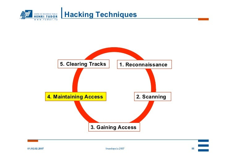 Hacking Techniques                     5. Clearing Tracks              1. Reconnaissance                 4. Maintaining Ac...