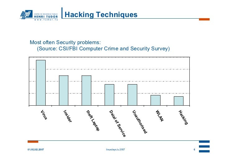 Hacking Techniques Most often Security problems:   (Source: CSI/FBI Computer Crime and Security Survey)          Vir      ...