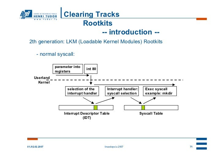 Clearing Tracks                          Rootkits                                -- introduction -- 2th generation: LKM (L...