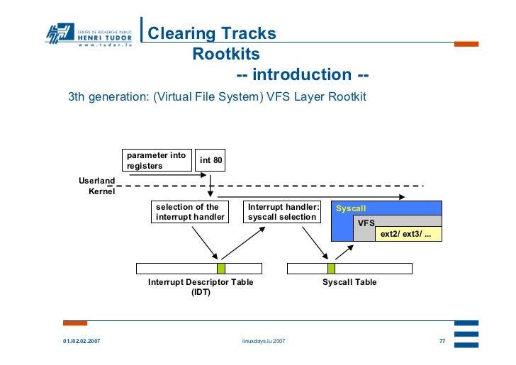 Clearing Tracks                          Rootkits                                -- introduction -- 3th generation: (Virtu...