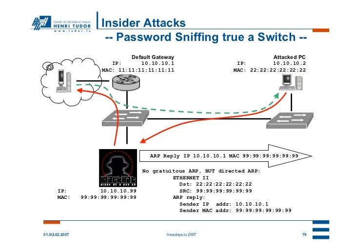 Insider Attacks                        -- Password Sniffing true a Switch --                                Default Gatewa...