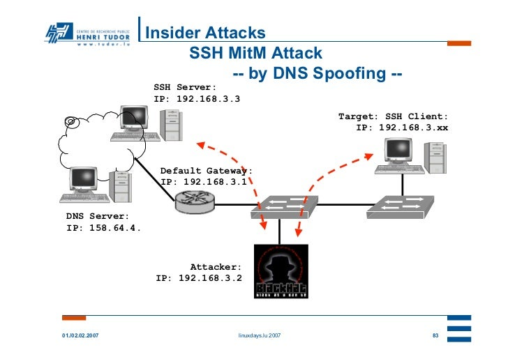 Insider Attacks                      SSH MitM Attack                            -- by DNS Spoofing --                 SSH ...