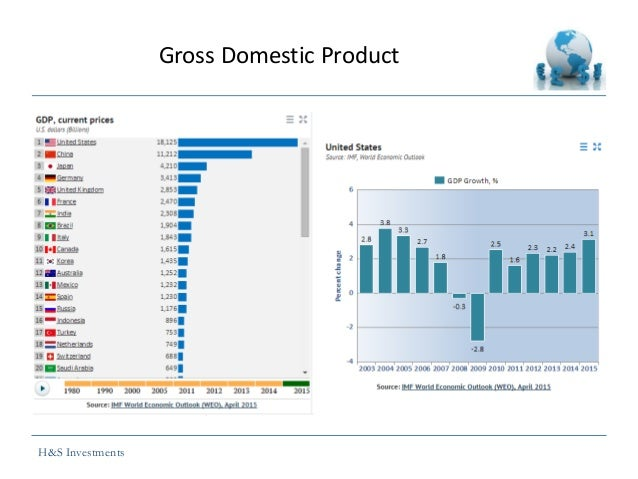 an assessment of the current american economy through its gross domestic product Gross domestic product  gdp per capita data are measured in us dollars at current prices and ppps  what's the impact on gdp and other macro-economic .