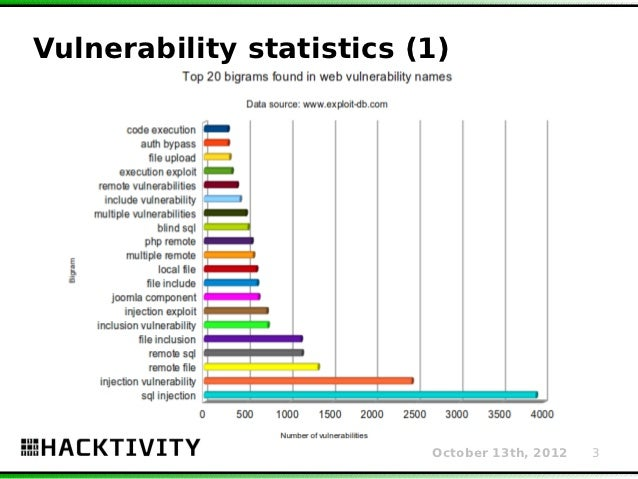 web application vulnerability statistics The focus is on the top 10 web vulnerabilities identified by the open web application security project (owasp), an international, non-profit organization whose goal is to improve software security across the globe.