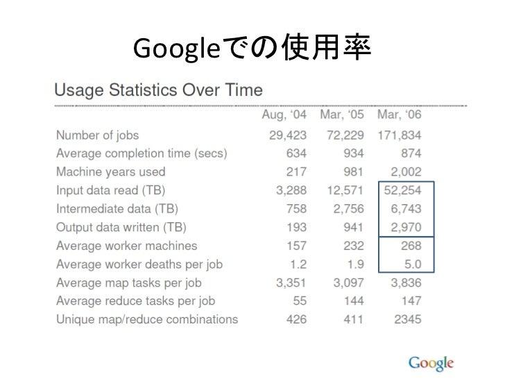 Googleでの使用率
