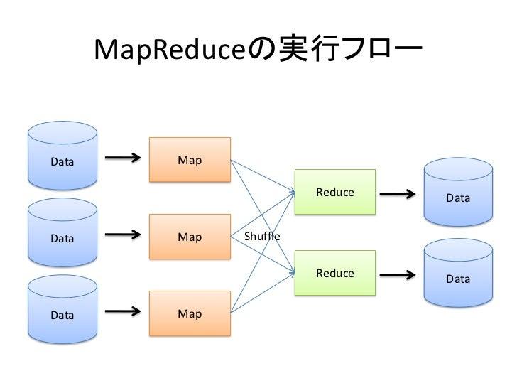 MapReduceの実行フロー   Data      Map                            Reduce   Data   Data      Map   Shuffle                        ...