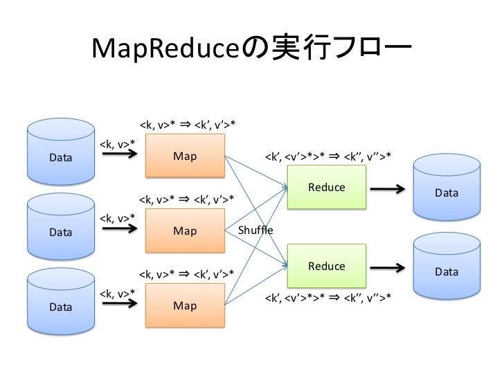 MapReduceの実行フロー                   <k, v>* ⇒ <k', v'>*        <k, v>* Data                   Map                  <k', <v'>...
