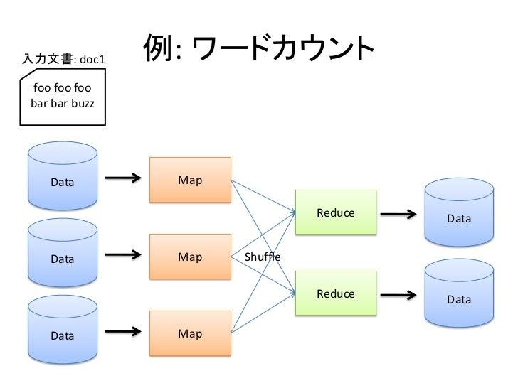 入力文書: doc1      例: ワードカウント   foo foo foo  bar bar buzz         Data         Map                                   Reduce  ...