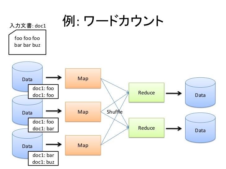 入力文書: doc1          例: ワードカウント  foo foo foo  bar bar buz         Data             Map         doc1: foo         doc1: foo ...