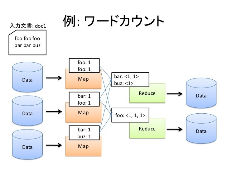 入力文書: doc1     例: ワードカウント  foo foo foo  bar bar buz                   foo: 1                 foo: 1                 Map   ...