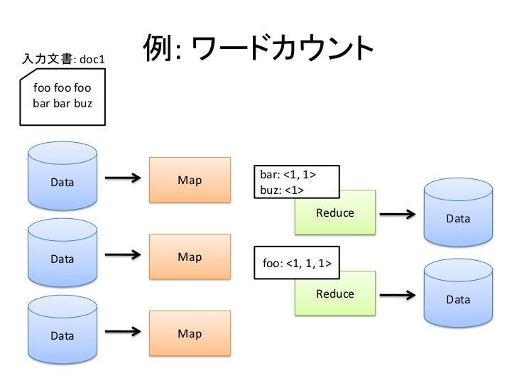 入力文書: doc1     例: ワードカウント  foo foo foo  bar bar buz                     Map   bar: <1, 1>     Data                       b...