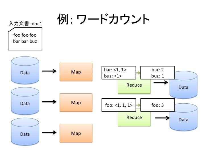 入力文書: doc1     例: ワードカウント  foo foo foo  bar bar buz                     Map   bar: <1, 1>            bar: 2     Data      ...
