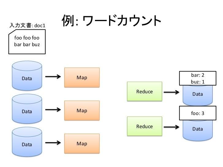 入力文書: doc1     例: ワードカウント  foo foo foo  bar bar buz                     Map            bar: 2     Data                    ...