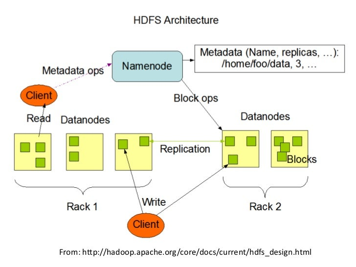 From: http://hadoop.apache.org/core/docs/current/hdfs_design.html