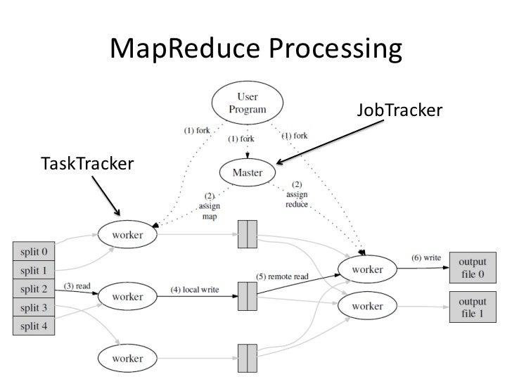 MapReduce Processing                         JobTracker  TaskTracker