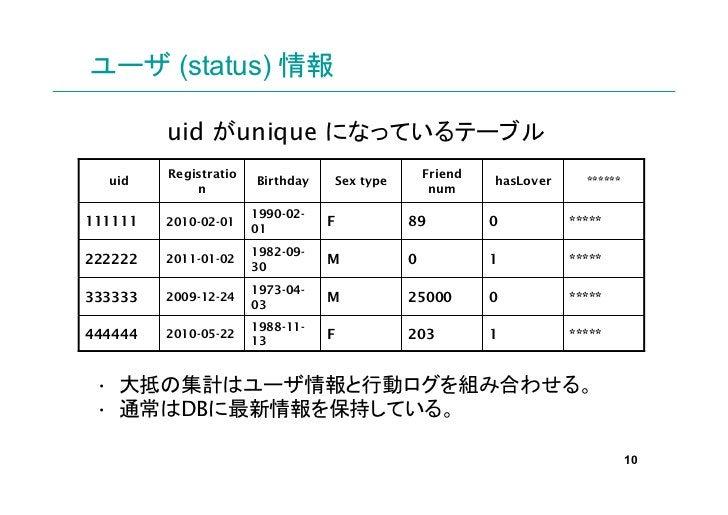 ユーザ (status) 情報         uid がunique になっているテーブル         Registratio                                 Friend  uid            ...