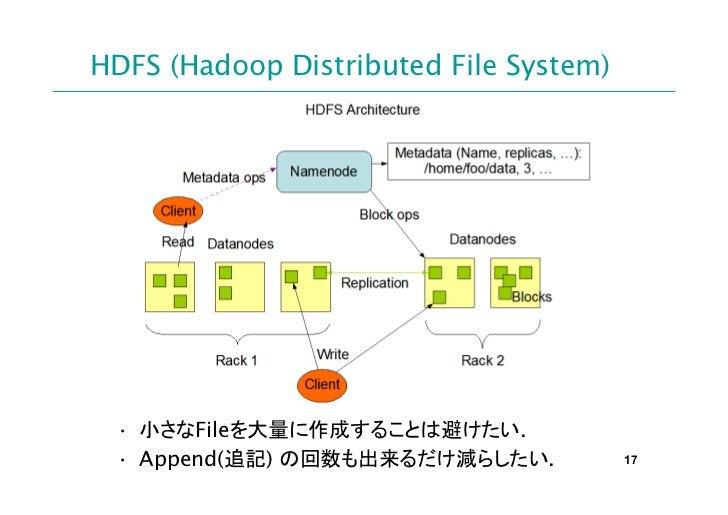 HDFS (Hadoop Distributed File System) • 小さなFileを大量に作成することは避けたい. • Append(追記) の回数も出来るだけ減らしたい.           17