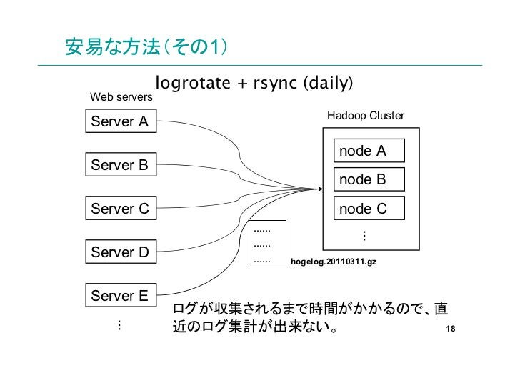 安易な方法(その1)               logrotate + rsync (daily) Web servers                                        Hadoop Cluster Serve...