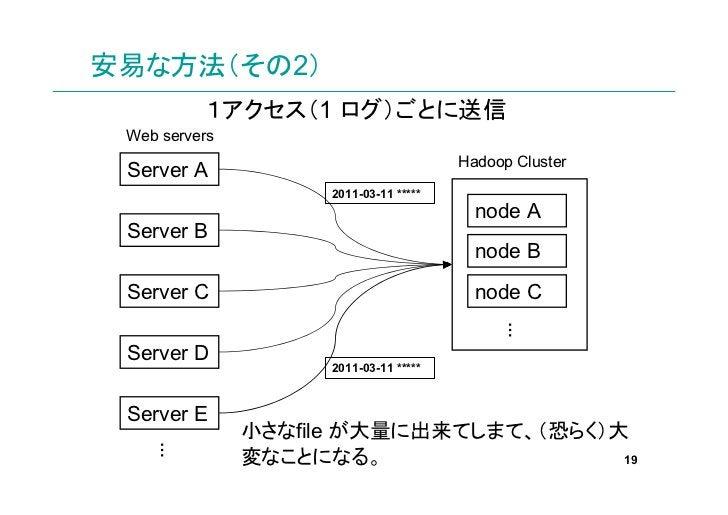 安易な方法(その2)          1アクセス(1 ログ)ごとに送信 Web servers                                        Hadoop Cluster Server A           ...