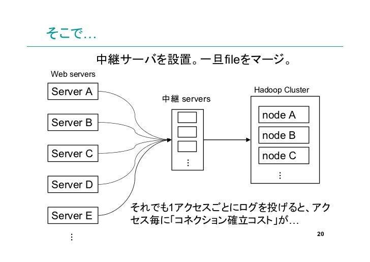 そこで…              中継サーバを設置。一旦fileをマージ。Web serversServer A                         Hadoop Cluster                    中継 ser...