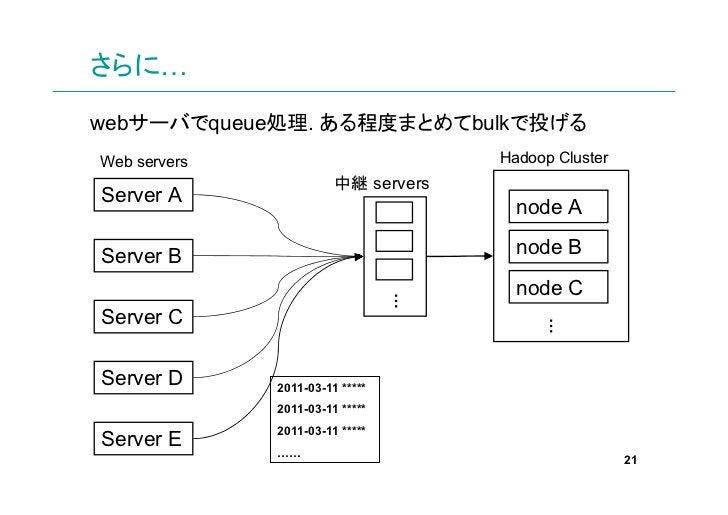さらに…webサーバでqueue処理. ある程度まとめてbulkで投げるWeb servers                          Hadoop Cluster                        中継 serversS...
