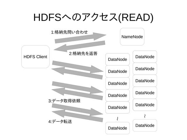HDFSへのアクセス(READ) NameNode DataNode DataNode DataNode DataNode DataNode DataNode DataNode DataNode DataNode DataNode DataNo...