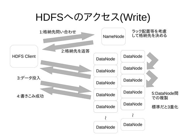HDFSへのアクセス(Write) NameNode DataNode DataNode DataNode DataNode DataNode DataNode DataNode DataNode DataNode DataNode DataN...