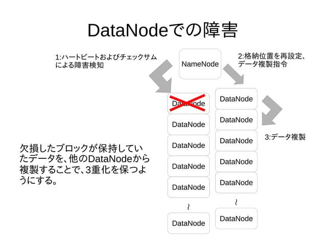 DataNodeでの障害 NameNode DataNode DataNode DataNode DataNode DataNode DataNode DataNode DataNode DataNode DataNode DataNode D...