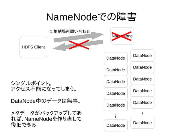 NameNodeでの障害 NameNode DataNode DataNode DataNode DataNode DataNode DataNode DataNode DataNode DataNode DataNode DataNode D...