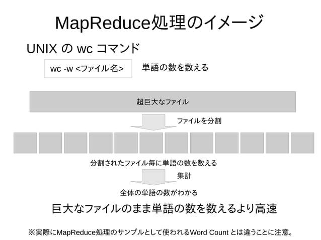 MapReduce処理のイメージ UNIX の wc コマンド wc -w <ファイル名> 単語の数を数える 超巨大なファイル ファイルを分割 分割されたファイル毎に単語の数を数える 集計 全体の単語の数がわかる 巨大なファイルのまま単語の数を...
