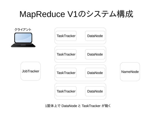 MapReduce V1のシステム構成 TaskTracker DataNode TaskTracker DataNode TaskTracker DataNode TaskTracker DataNode NameNodeJobTracker...
